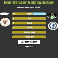 Daniel Grimshaw vs Marcus Bettinelli h2h player stats