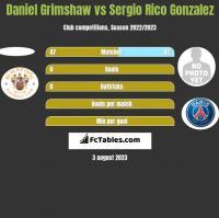 Daniel Grimshaw vs Sergio Rico Gonzalez h2h player stats