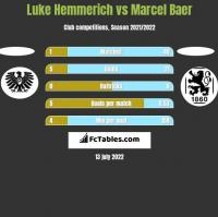 Luke Hemmerich vs Marcel Baer h2h player stats
