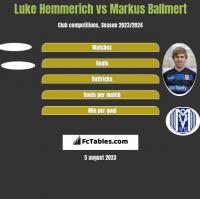 Luke Hemmerich vs Markus Ballmert h2h player stats
