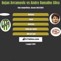 Bojan Avramovic vs Andre Ramalho Silva h2h player stats