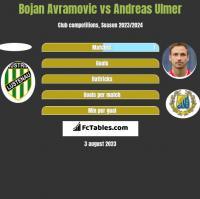 Bojan Avramovic vs Andreas Ulmer h2h player stats