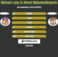 Michael Lang vs Ahmet Muhamedbegovic h2h player stats