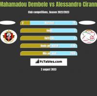 Mahamadou Dembele vs Alessandro Ciranni h2h player stats