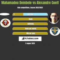 Mahamadou Dembele vs Alexandre Coeff h2h player stats