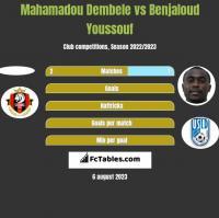 Mahamadou Dembele vs Benjaloud Youssouf h2h player stats
