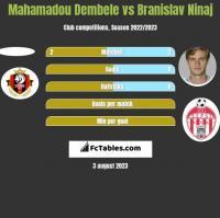 Mahamadou Dembele vs Branislav Ninaj h2h player stats