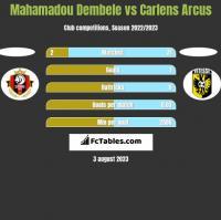 Mahamadou Dembele vs Carlens Arcus h2h player stats
