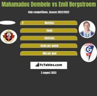 Mahamadou Dembele vs Emil Bergstroem h2h player stats