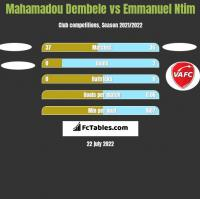 Mahamadou Dembele vs Emmanuel Ntim h2h player stats