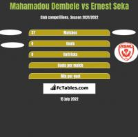 Mahamadou Dembele vs Ernest Seka h2h player stats