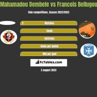 Mahamadou Dembele vs Francois Bellugou h2h player stats