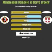 Mahamadou Dembele vs Herve Lybohy h2h player stats