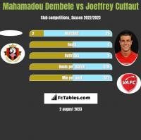 Mahamadou Dembele vs Joeffrey Cuffaut h2h player stats