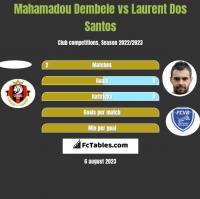 Mahamadou Dembele vs Laurent Dos Santos h2h player stats