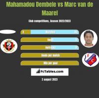 Mahamadou Dembele vs Marc van de Maarel h2h player stats