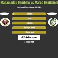 Mahamadou Dembele vs Marco Ospitalieri h2h player stats
