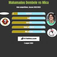 Mahamadou Dembele vs Mica h2h player stats