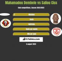 Mahamadou Dembele vs Saliou Ciss h2h player stats