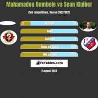 Mahamadou Dembele vs Sean Klaiber h2h player stats