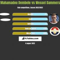 Mahamadou Dembele vs Wessel Dammers h2h player stats