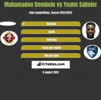Mahamadou Dembele vs Yoann Salmier h2h player stats