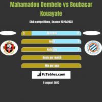 Mahamadou Dembele vs Boubacar Kouayate h2h player stats