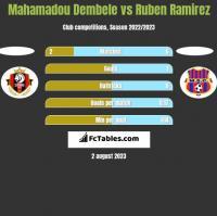 Mahamadou Dembele vs Ruben Ramirez h2h player stats