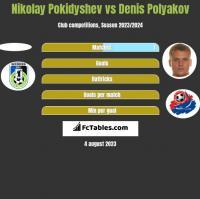 Nikolay Pokidyshev vs Denis Polyakov h2h player stats