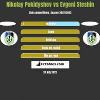 Nikolay Pokidyshev vs Evgeni Steshin h2h player stats