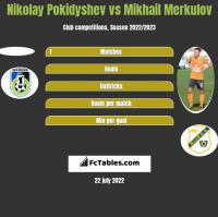 Nikolay Pokidyshev vs Mikhail Merkulov h2h player stats