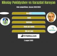Nikolay Pokidyshev vs Varazdat Haroyan h2h player stats