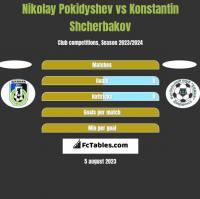 Nikolay Pokidyshev vs Konstantin Shcherbakov h2h player stats