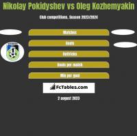 Nikolay Pokidyshev vs Oleg Kozhemyakin h2h player stats