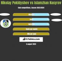Nikolay Pokidyshev vs Islamzhan Nasyrov h2h player stats
