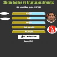 Stefan Goelles vs Anastasios Avlonitis h2h player stats
