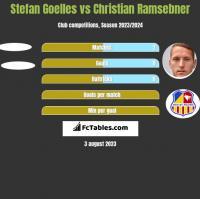 Stefan Goelles vs Christian Ramsebner h2h player stats