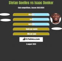 Stefan Goelles vs Isaac Donkor h2h player stats