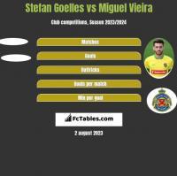 Stefan Goelles vs Miguel Vieira h2h player stats