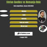 Stefan Goelles vs Nemanja Rnic h2h player stats