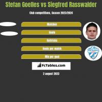 Stefan Goelles vs Siegfred Rasswalder h2h player stats