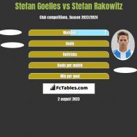 Stefan Goelles vs Stefan Rakowitz h2h player stats