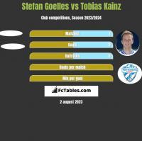 Stefan Goelles vs Tobias Kainz h2h player stats