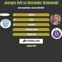 Juergen Heil vs Alexander Gruenwald h2h player stats