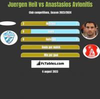 Juergen Heil vs Anastasios Avlonitis h2h player stats