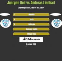 Juergen Heil vs Andreas Lienhart h2h player stats