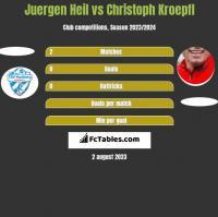 Juergen Heil vs Christoph Kroepfl h2h player stats