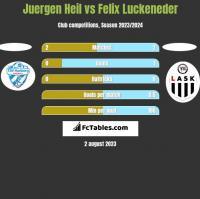 Juergen Heil vs Felix Luckeneder h2h player stats
