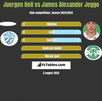 Juergen Heil vs James Alexander Jeggo h2h player stats