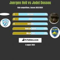 Juergen Heil vs Jodel Dossou h2h player stats
